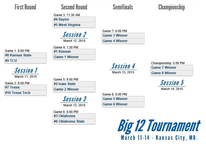 2015 BIg 12 Tournament Bracket Final