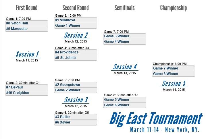 graphic relating to Big Ten Tournament Printable Bracket titled Printable 2015 Huge East Basketball Match Bracket