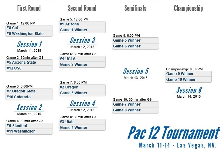 2015 Pac 12 Tourament Bracket Full